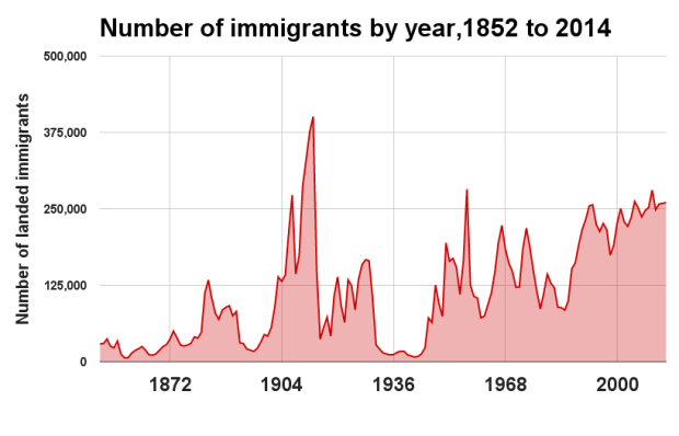 immigration-canada-year